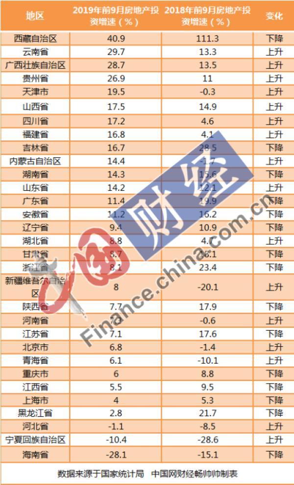 31省市前3季房地产投资排行:广东破万亿 14地增速跑赢全国