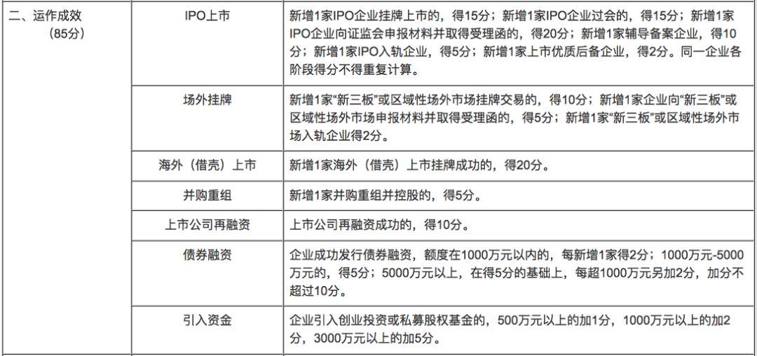 ▲海门市《2014年度全市企业上市工作目标考核细则》(部分)