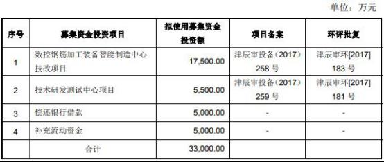 假日平台登入_数百个项目持续温暖申城