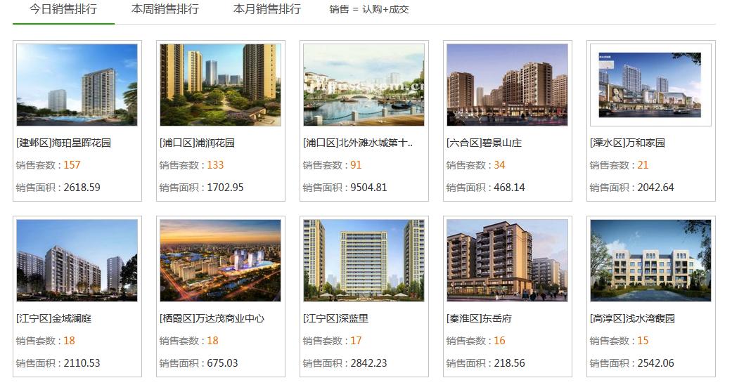 4.24南京新房认购下降24.24%  绿地华侨城海珀滨江日销夺冠