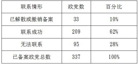 """数据来源:台当局""""内政部""""文件"""