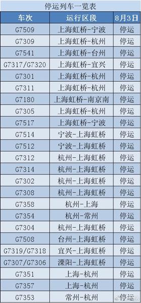 """受台风""""云雀""""影响,长三角铁路部分列车临时停运"""