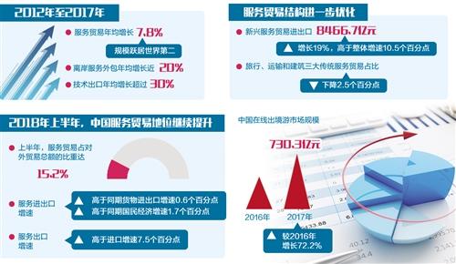经济日报:服务贸易呈增态势 成对外贸易发展新引擎