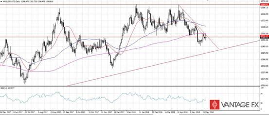 Vantage FX:5月30日黄金、原油外汇交易分析策略