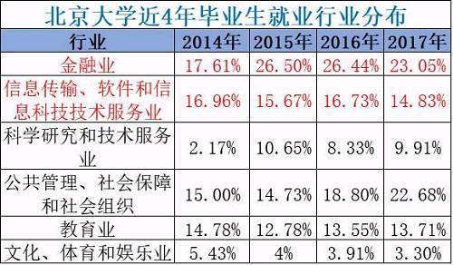 注:北京大学除2014年为本科毕业生就业行业分布,其余均包括本科、硕士、博士毕业生