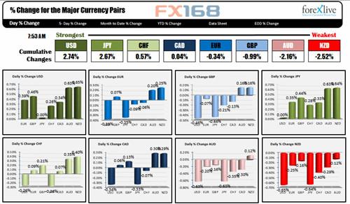 (主要货币日内表现,来源:Forexlive、FX168财经网)