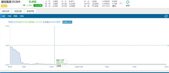 猛龙娱乐场现金网|上海夸客暴雷 曾获多轮融资旗下平台待还余额5.8亿元