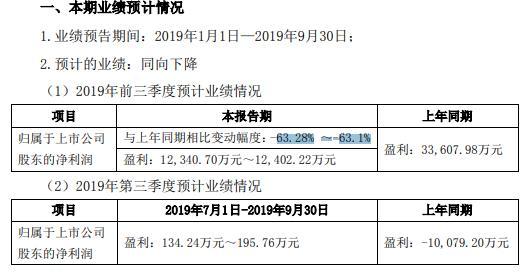 台海核电2019年前三季度净利约1.23亿元-1.24亿元 核电建设放缓