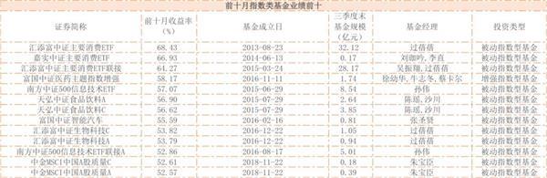普京游戏平台|最被看好十大港股:中金上调白云山目标价至46港元