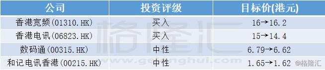 高盛:下调香港电讯商盈测 受宏观环境不明朗影响