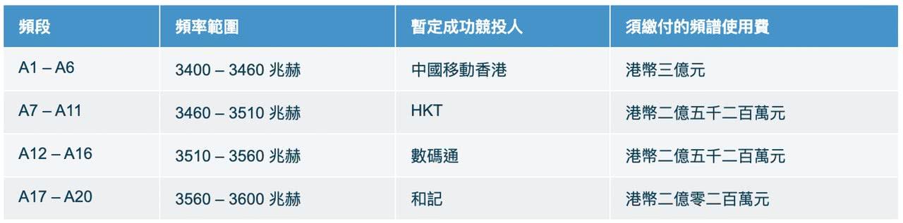 香港新一批5G频谱拍卖:中移动和