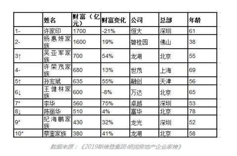 地产企业家财富榜:许家印、杨惠妍超1500亿居前二,王健林600亿掉出前五