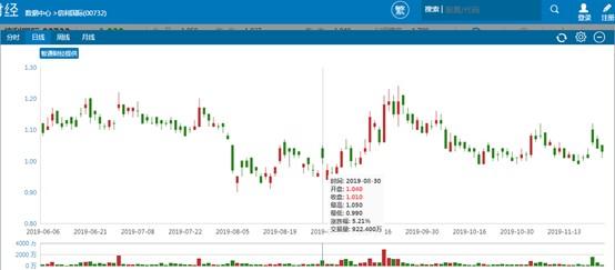 ag赌场现场图片·上海互金协会发布P2P退出指引 董监高不可失联