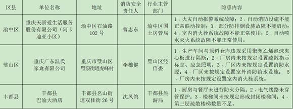 重庆通报三家重大火灾隐患单位