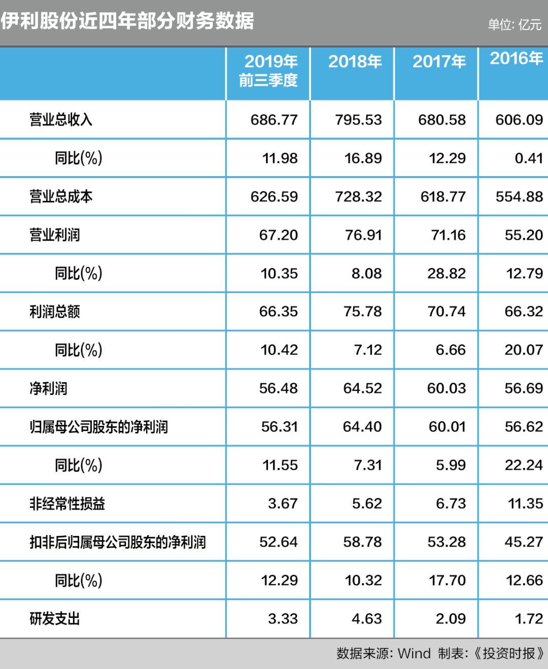bbin游戏可以换钱的 - 上海家化去年净利润增约四成 2019望佰草集品牌复苏