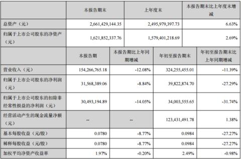 张家界前三季净利降润3982万宝峰湖游客大减44.6%