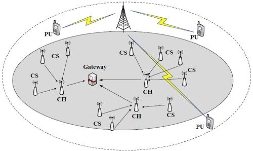 沈阳自动化所在认知绿色组网领域取得进展