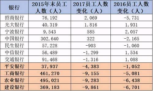 注:江阴银行、常熟银行、张家港银行、无锡银行等4家于2015年时仍未上市,故无相关资料。