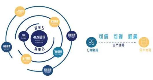"""构筑""""透明工厂""""阿里云打造国内首个工业互联网可信服务平台"""
