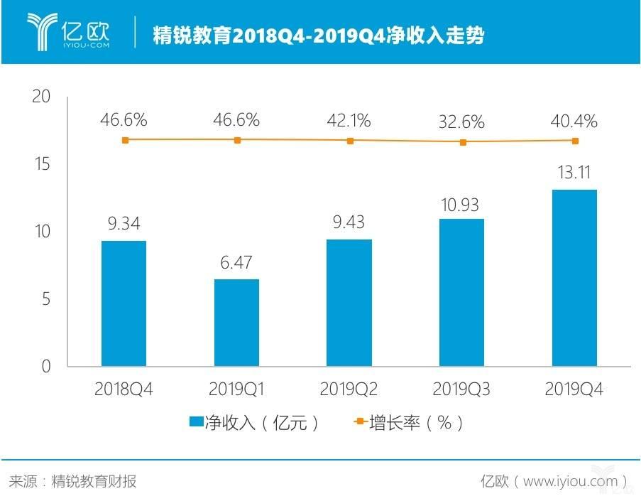 精锐教育公布2019财年Q4财报:净收入13.11亿元,同比增长40.4%