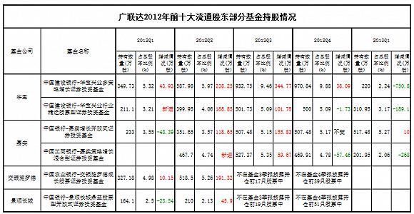 数据来源:广联达财报、各基金季报