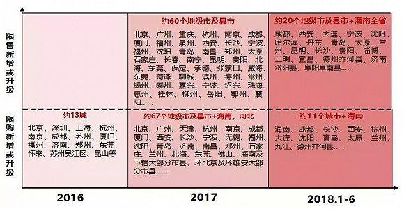 ▲2016年~2018年上半年实施限购或限售的城市