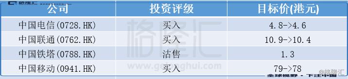 """汇丰研究:降中资三大电讯股目标价 但均维持""""买入""""评级"""