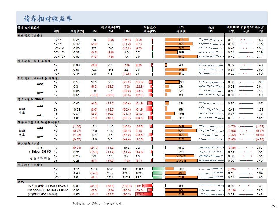 【中金固收·资产配置】CPI上行背景下债券资产的错杀机会 ——债券相对价值体系跟踪第二十五期