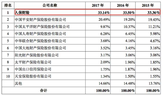 6年来首只IPO保险巨头 中国人保募资超百亿