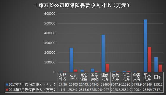 7月26家寿险公司原保费缩水 农险公司单月表现显分化
