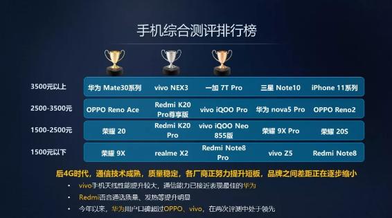 中国移动发布4G手机权威报告 华为/荣耀多款机型上榜
