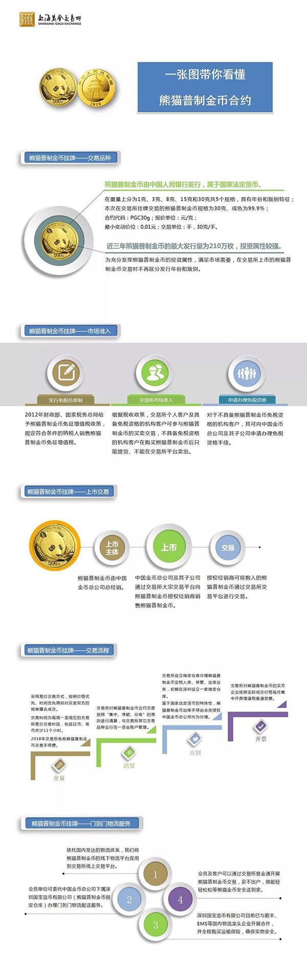 熊猫金币在上海黄金交易所正式挂牌,属全球五_钯金价格走势图