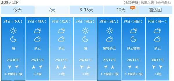 北京五一假期将达30℃ 本周后期大气扩散条件转差比嘉爱未ed2k
