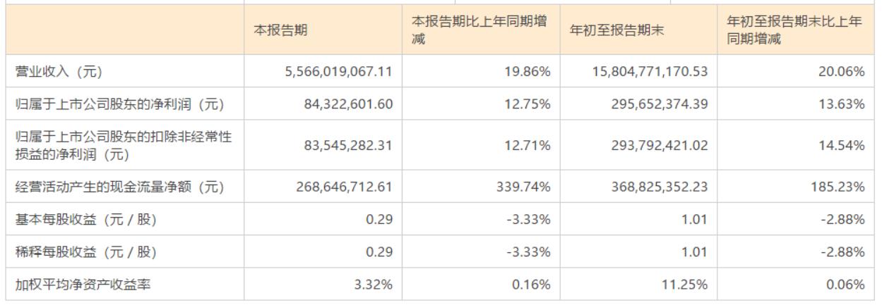 嘉事堂第三季度营收同比增长19.86%至55.66亿元
