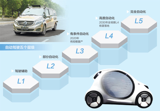 人民日报:中国的自动驾驶只能由中国人自己来解决