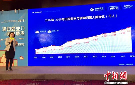 2019海归就业报告:理工科薪酬突出 新一线城市吸引力巨大
