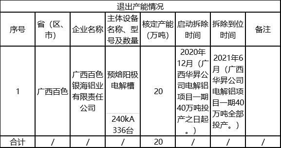 广西投资集团银海铝业有限公司20万吨电解铝产能退出启动