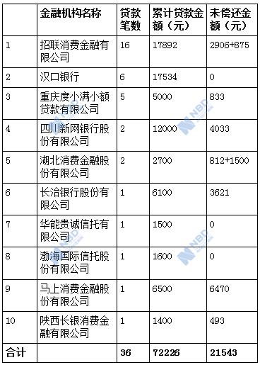 「蒙特卡洛游戏」东方明珠 PK 万嘉名城谁是兴化热门小区?