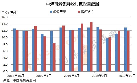 中煤能源:10月聚烯烃产量同比增2.4% 销量降2.5%