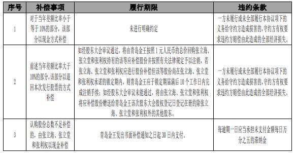 青岛金王回复问询函:已就业绩补偿事项签订协议