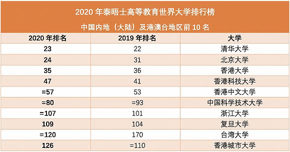2020年泰晤士世界大学排名清华北大揽获亚洲前二