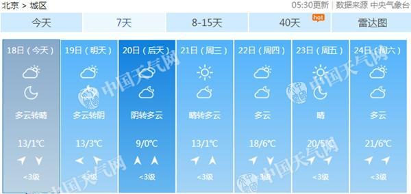 下周北京气温冲击20℃。