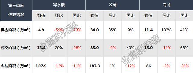 广州9月商业地产成交报告出炉,写字楼成交量为年内峰位