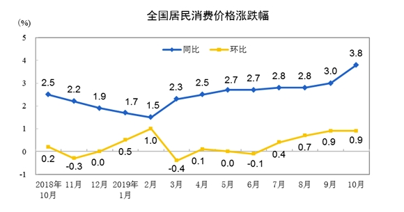 """3.8%!""""二师兄""""助力CPI有点猛 货币政策往哪走?"""