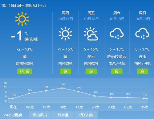 黑龙江:天气持续晴好,早晚温差较大