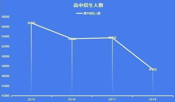 北京高考人数四年减少1万,考名牌大学比外地更容易了?