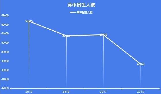"""北京高考人数4年少1万  实行""""异地高考""""也""""几乎不可能"""