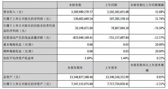 科大讯飞上半年营收增长50% 扣非净利润却下降超七成