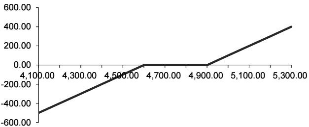 白糖期权双限策略实战操作损益分析