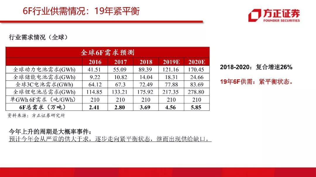 【方正电新】多氟多:6F价格上升通道的受益者